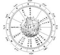 Биоэнергетические услуги Астрология