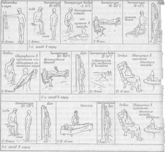 Особенности проведения массажа юных спортсменов, женщин и лиц пожилого возраста